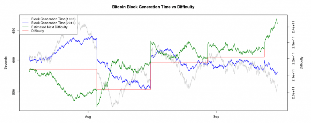 bitcoin mining, mining difficulty