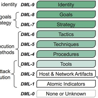 Fig. 1. Modified Detection Maturity Level Model [4] [3]