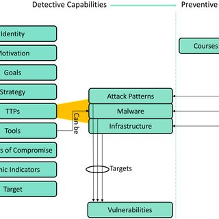 Fig. 2. Cyber Threat Intelligence Model