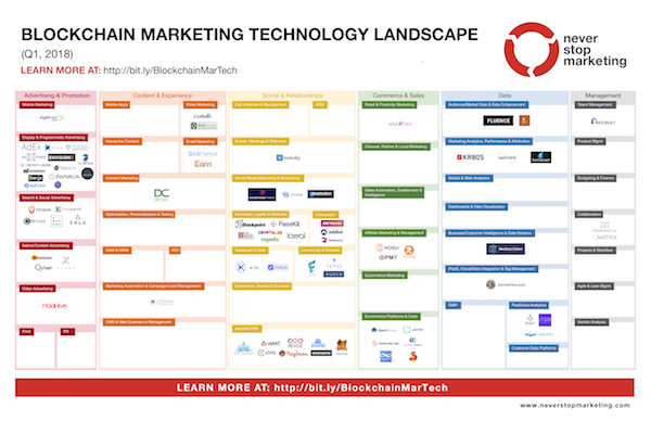 Blockchain Marketing Technology Landscape 2018 Q1