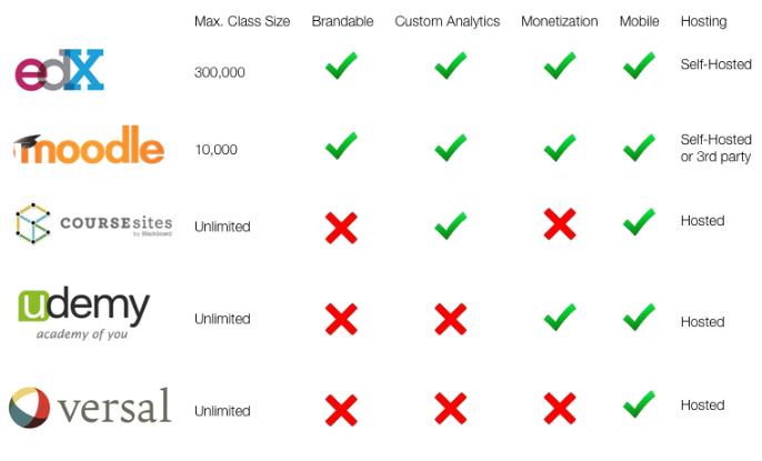 MOOC Comparison